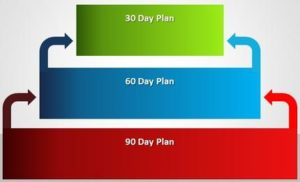 30-60-90 days - goal setting plan